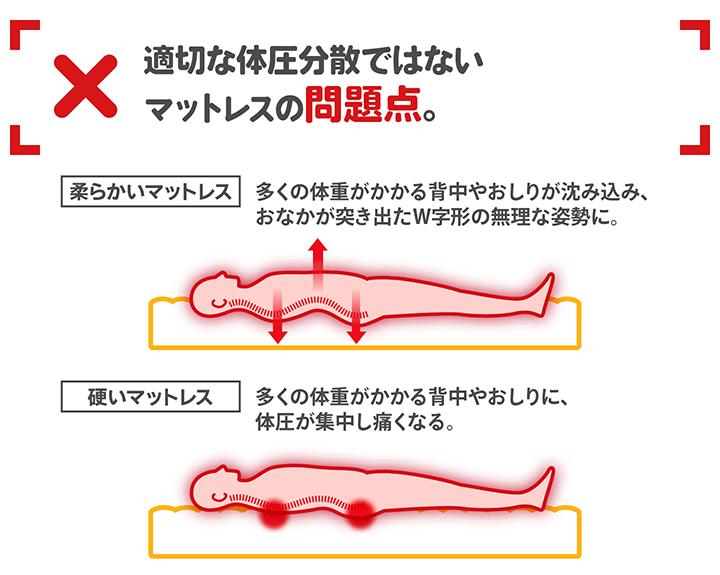 適切な体圧分散ではないマットレスの問題点