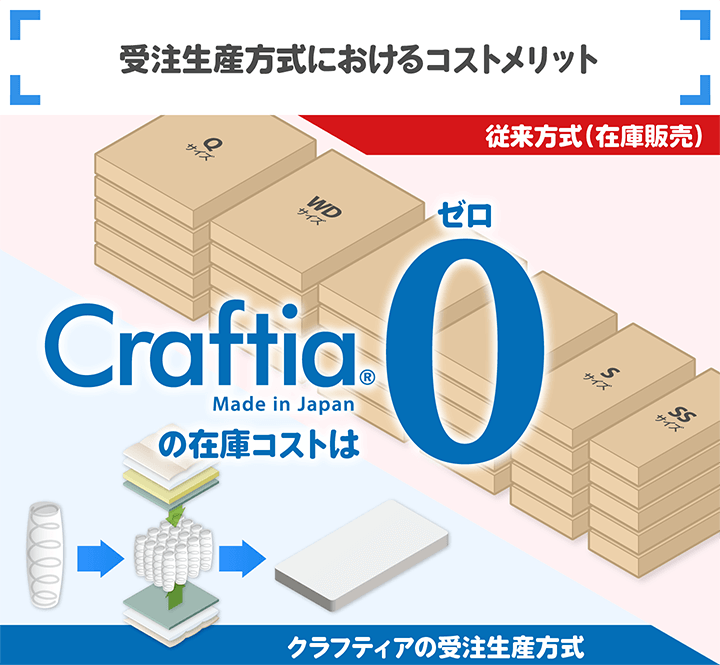 受注生産におけるコストメリット